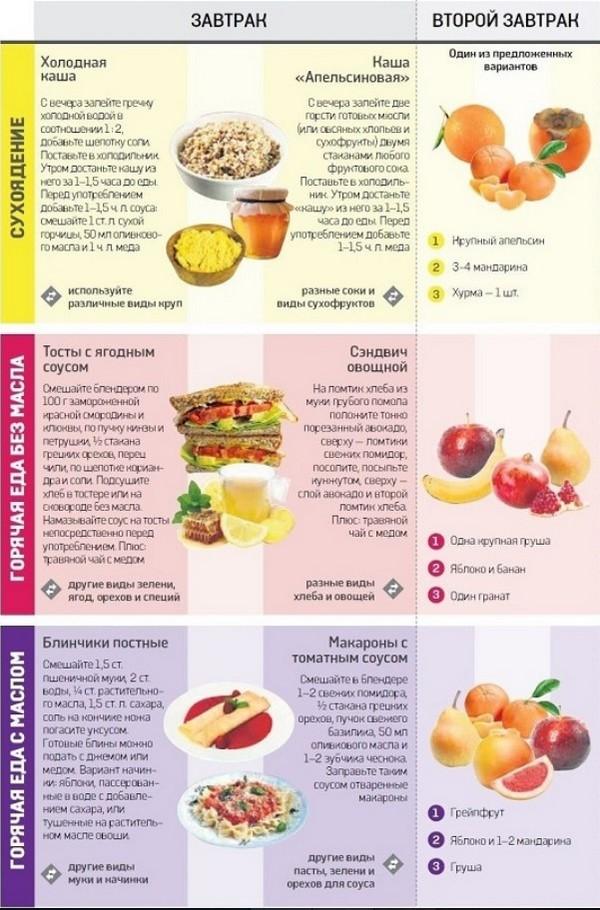 Великий пост 2019: календарь питания по дням