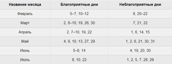 Таблица: хорошие и плохие дни для развития капусты